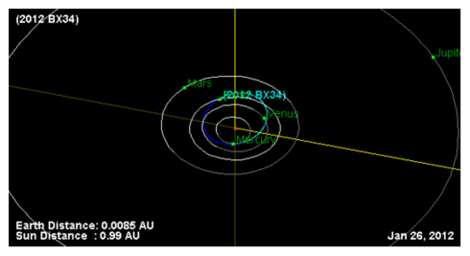 Asteroid 2012 BX34