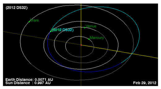 Asteroid 2012 DS32