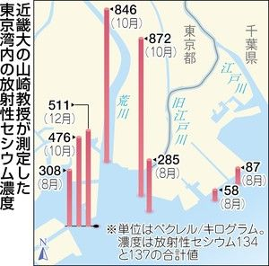 Map of Tokyo Bay Cesium Radiation Levels