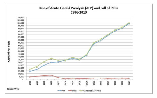AFP and Polio Graph