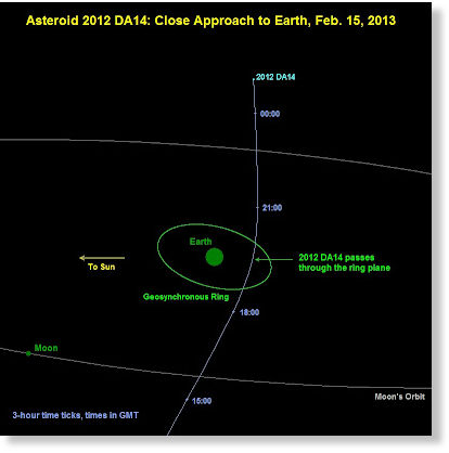 Near-miss asteroid to return even closer next year -- Fire ...