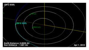 EG5 Asteroid
