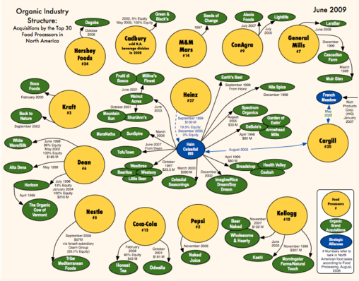Organic Industry Structure chart