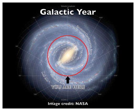 Our Dangerous Galactic Passage -- Science & Technology ...