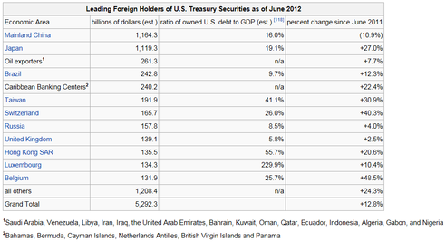 Foreign Holders