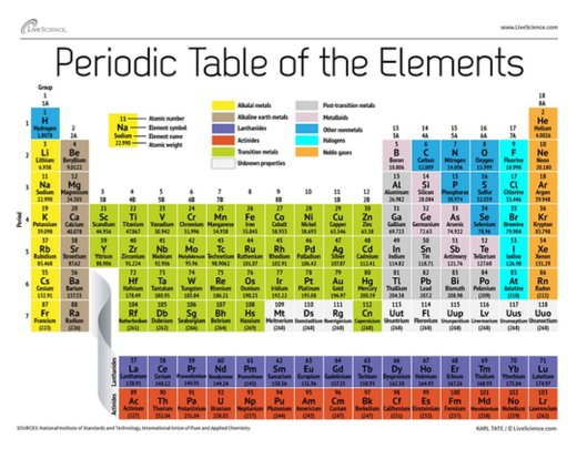 Large Periodic Table Of Elements | Search Results | Calendar 2015