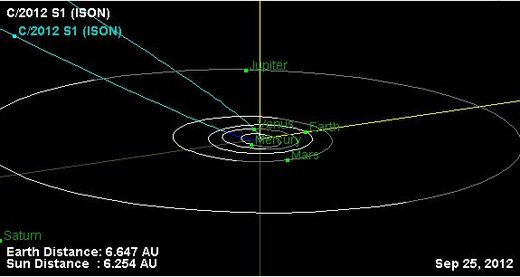 ISON orbit