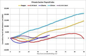 graph private sector payroll jobs