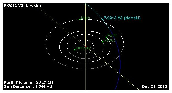 Comet swarm incoming! Comet Nevski joins ISON, Lovejoy ...