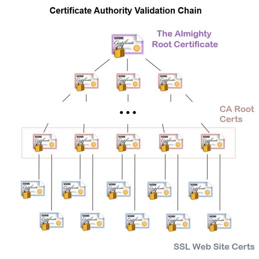 Certificate Authority Validation Chain