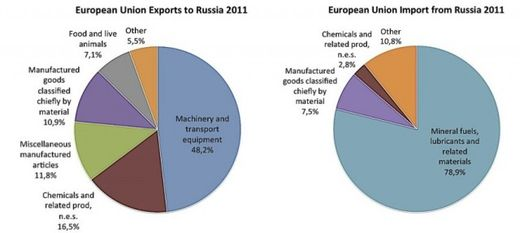 EU export/import with Russia