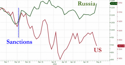 US and Russian stock market graph