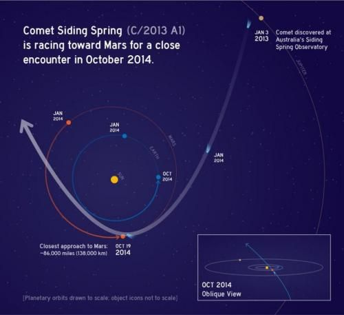 Siding Spring's orbit