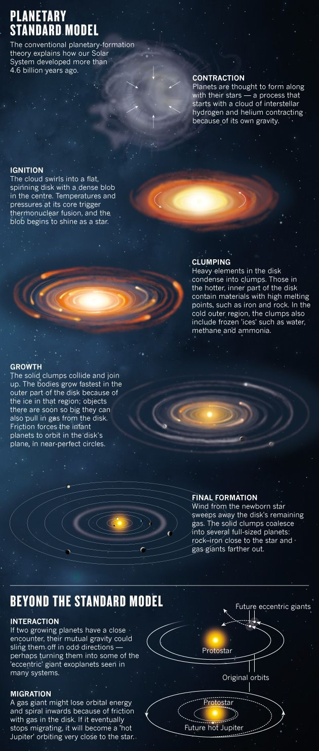 planetary system formation - photo #8