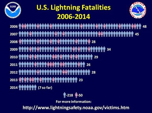 US lightning deaths