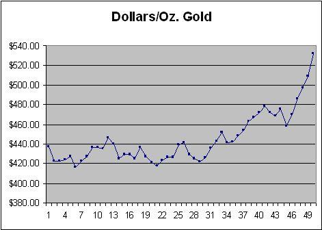 Dollars/Oz Gold