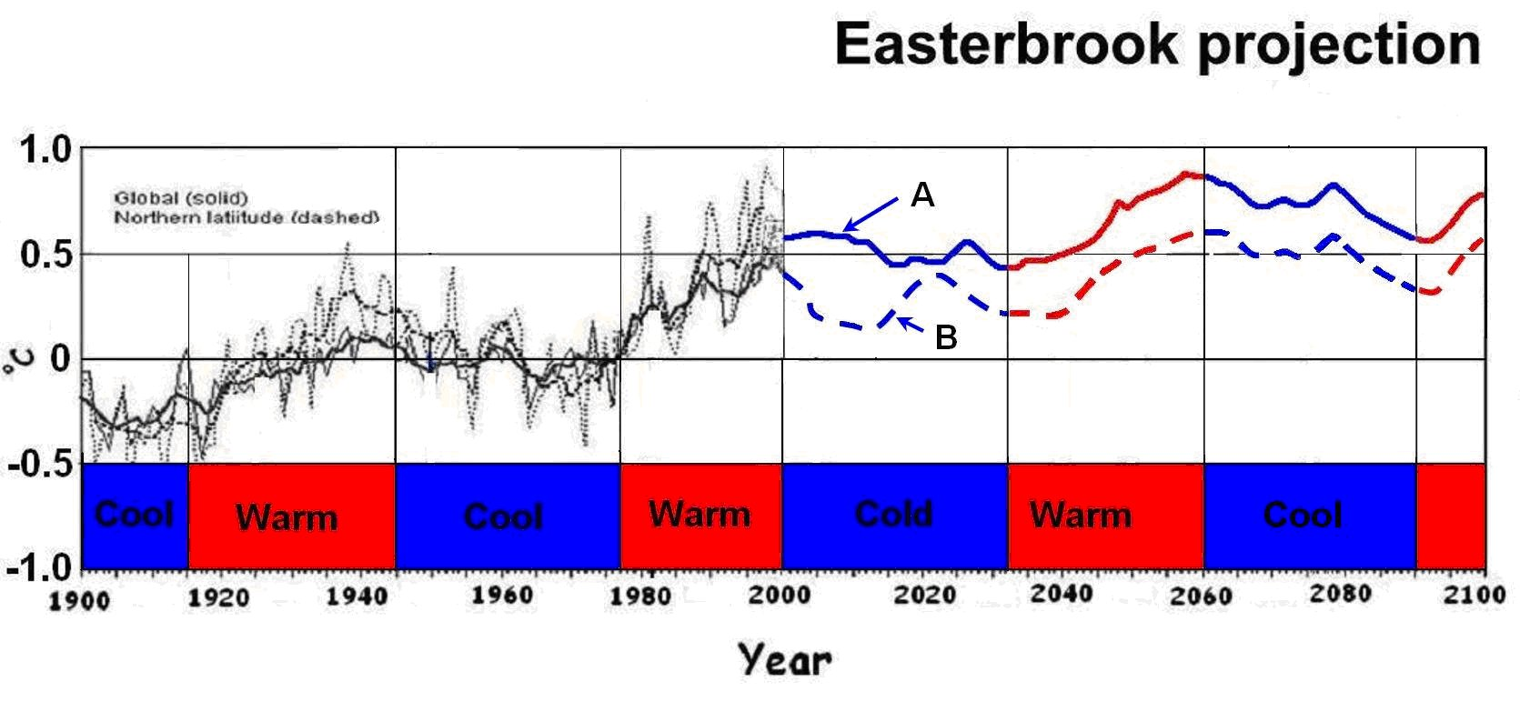 Global Cooling is Here! Evidence for Predicting Global Cooling for the Next Three Decades