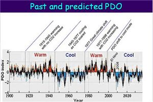 Icecap past and predicted