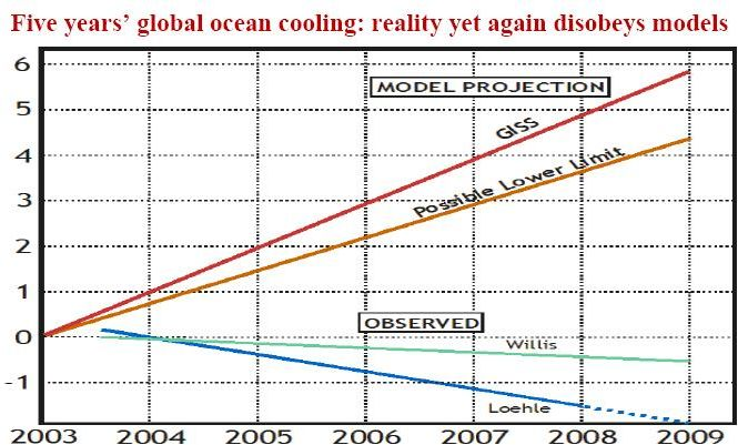 an analysis of the changes caused by global warming Global warming: causes and with global warming being caused by carbon dioxide's emission into the which gives hope for the positive changes to come.
