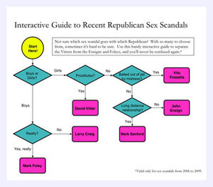 republican sex scandal