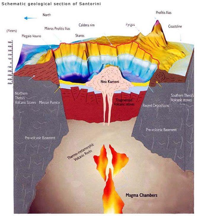 Ye gods! Ancient volcano could have blasted Atlantis myth ... - photo#21
