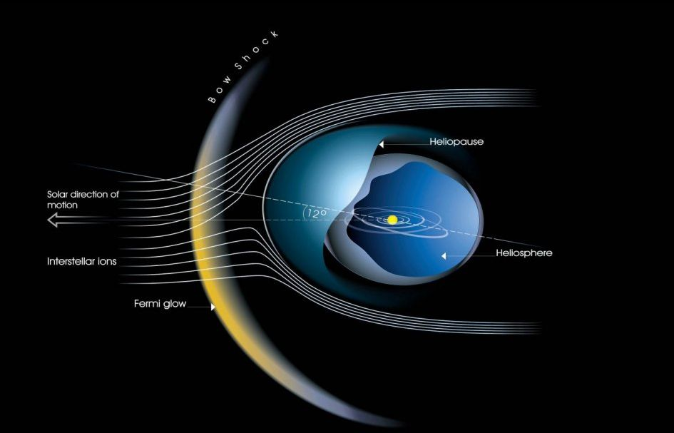 Our Sun S Heliosphere Is Shrinking Science Amp Technology