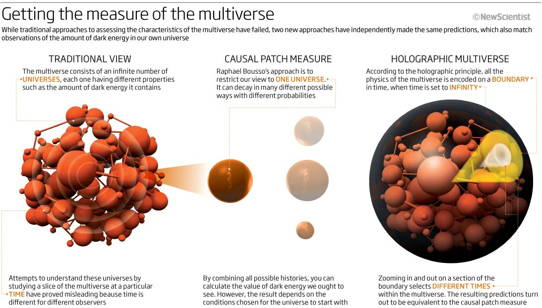 A measure for the multiverse