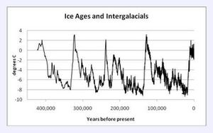 Ice Ages and Intergalacials