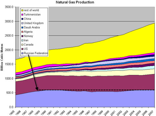 1989-2007 Russian natural gas output