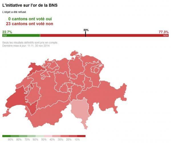 Gold Referendum Schweiz