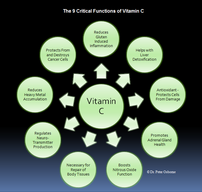 Critical Functions Of Vitami