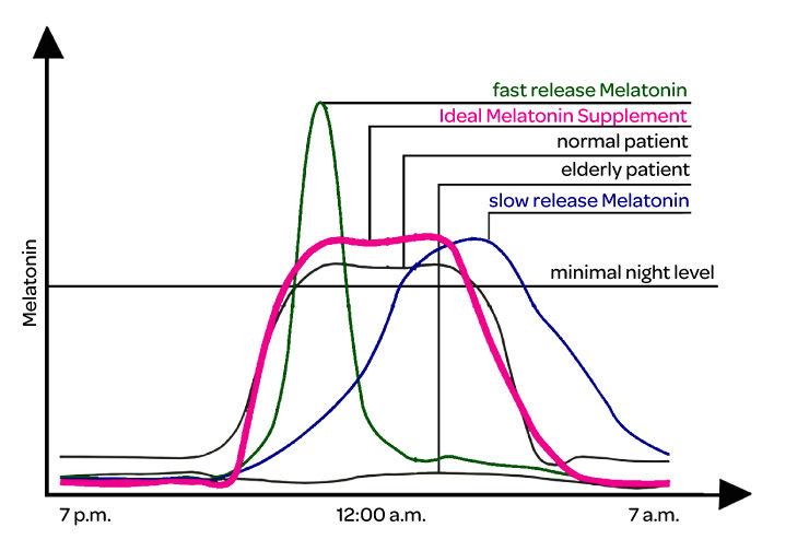 Melatonin Amp Chronobiology Health Amp Wellness Sott Net