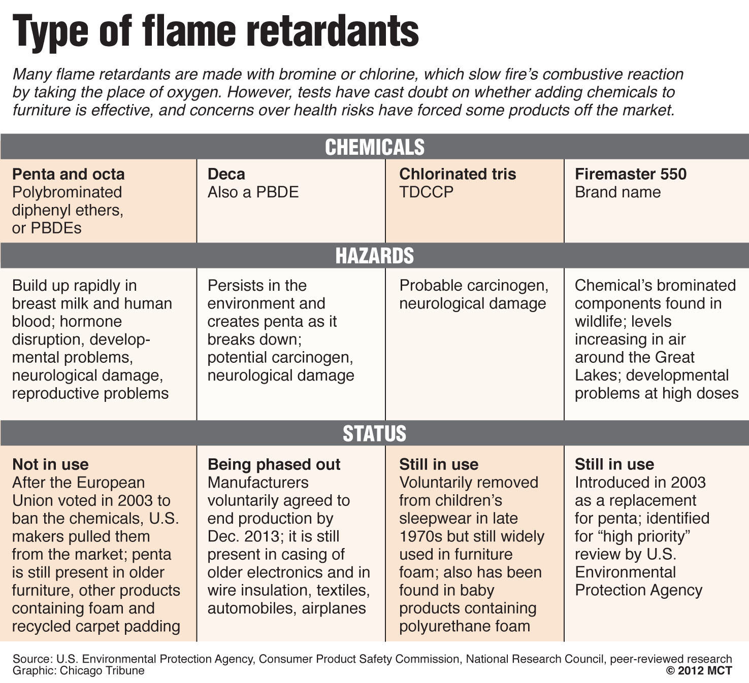 Scientists Find Signs of Toxic Flame Retardants in Americans