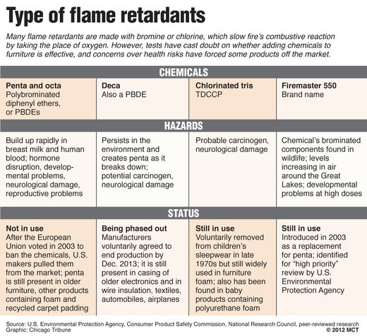 Researchers And Firefighters Say Flame Retardants Linked