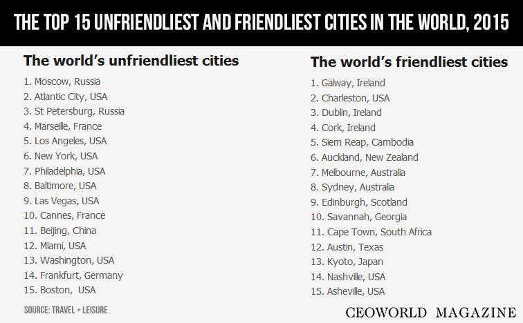friendliest cities in the - photo #4