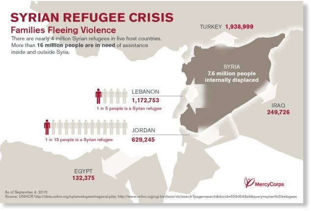 Syria and the worst refugee crisis since WWII -- Society's Child ...