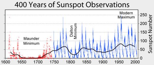400 year of sunspots observations