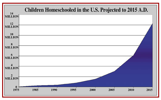 Kids Use Of Technology Soars >> Number Of Homeschooled Children Soars In America Society S Child