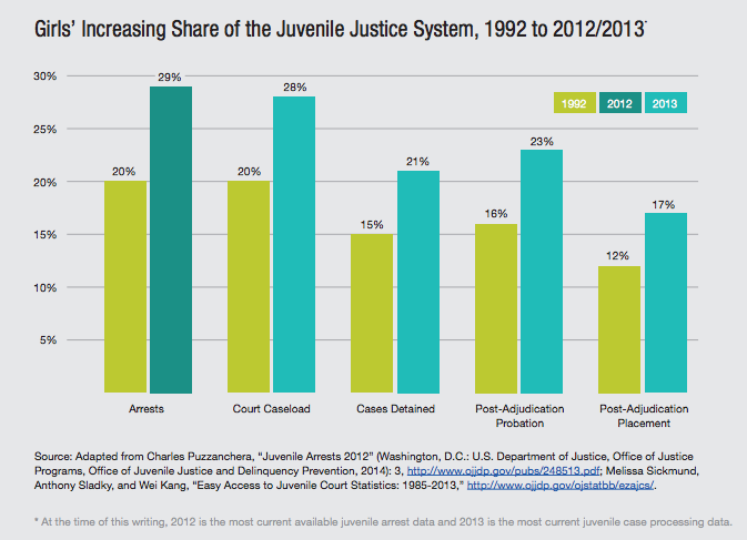 juvenile juctice system Most cases involving juveniles are tried in juvenile-specific courts however, there are some exceptions learn more about the exceptions and how juvenile court compares to the adult system.