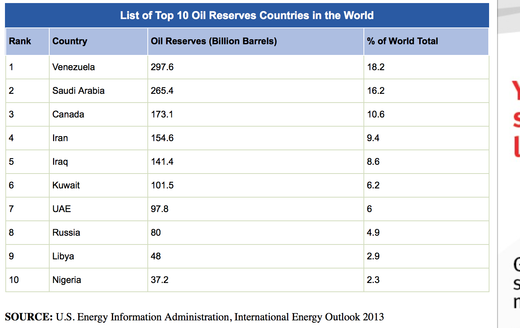 top 10 oil reserves