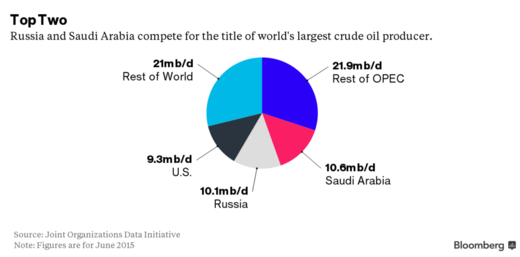 world crude oil producers