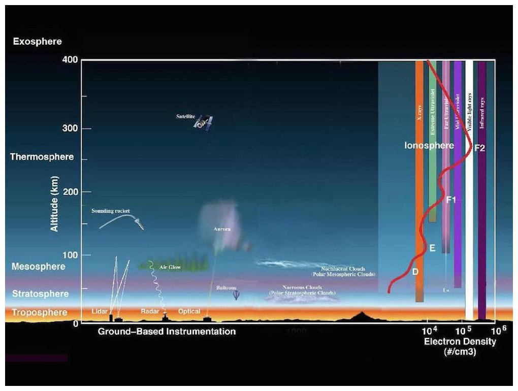 how to create earths atmosphere