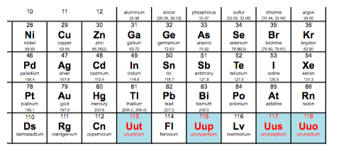4 new elements added to the periodic table science technology periodic table1 urtaz Gallery