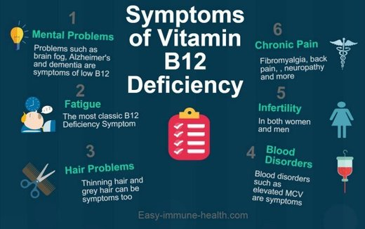 Levels of B12 in the brain found to be significantly lower ... B12 Deficiency