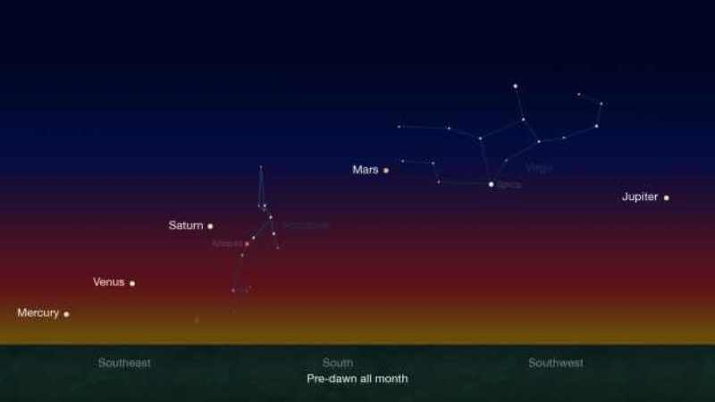 Rare planetary alignment: How and when to see Mercury ...