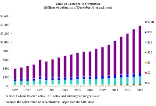 Chart value of currency