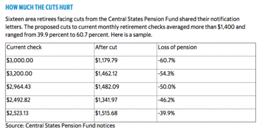 Pension fund chart