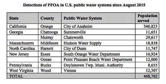 Pfoa List California Safe Drinking Water