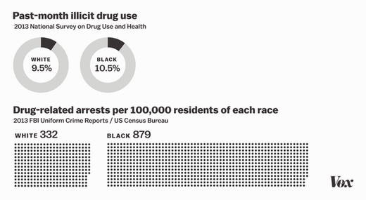 war on drugs statistics chart graph