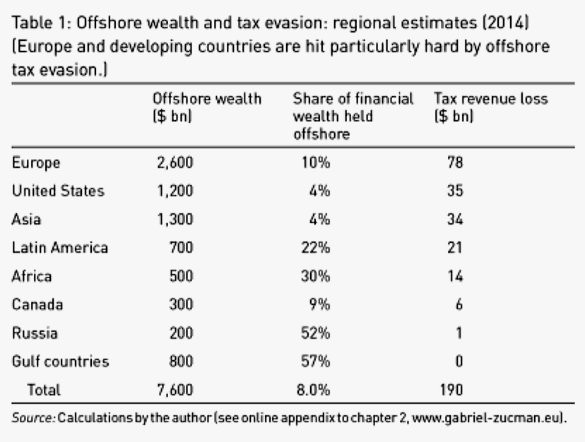 the causes and effect of tax evasion on the economic development of ghana Losses caused by corruption and tax evasion are powerful examples of how criminal activities can potentially have tremendous negative effects on economic development 2 ill-gotten money is not spent on productive investments that can have a multiplier effect on an economy and benefit the significant majority of a population, rather than just a.
